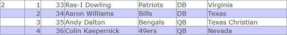 2011 draft- round 2