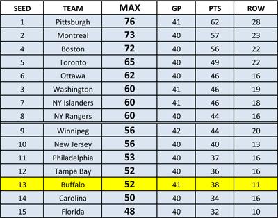 NHL standings through 4-12-13