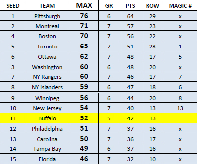 NHL standings through 4-14-13