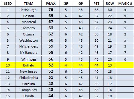 NHL standings through 4-17-13