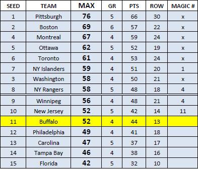 NHL standings through 4-18-13