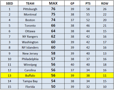 nhl standings after 4-7-13