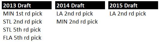 Sabres Draft Picks