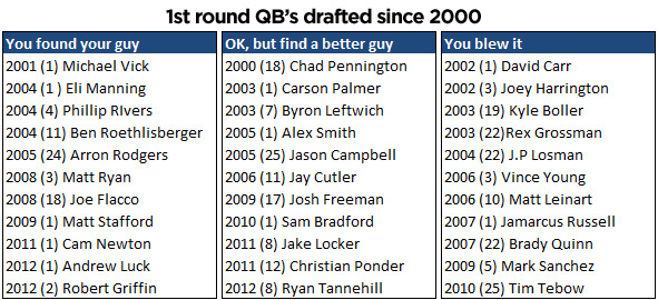 1st Round QBs