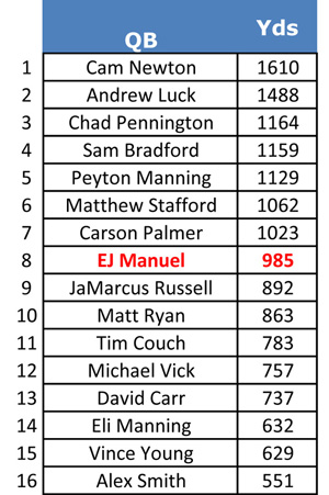 QBs- yards